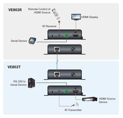 Aten ATEN-VE802 HDMI HDBaseT-Lite Sinyal Uzatma Cihazı - Thumbnail