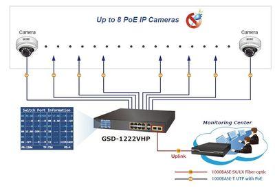 Planet PL-GSD-1222VHP Yönetilemeyen Switch (Unmanaged Switch)