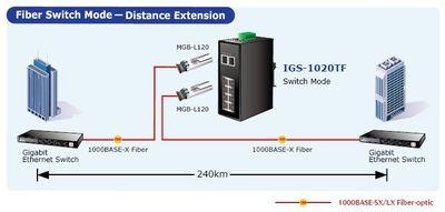 Planet PL-IGS-620TF Endüstriyel Tip Yönetilemeyen Switch